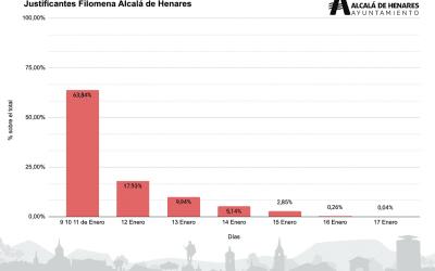 Finaliza el procedimiento de justificantes laborales del Ayuntamiento de Alcalá tras los efectos de Filomena